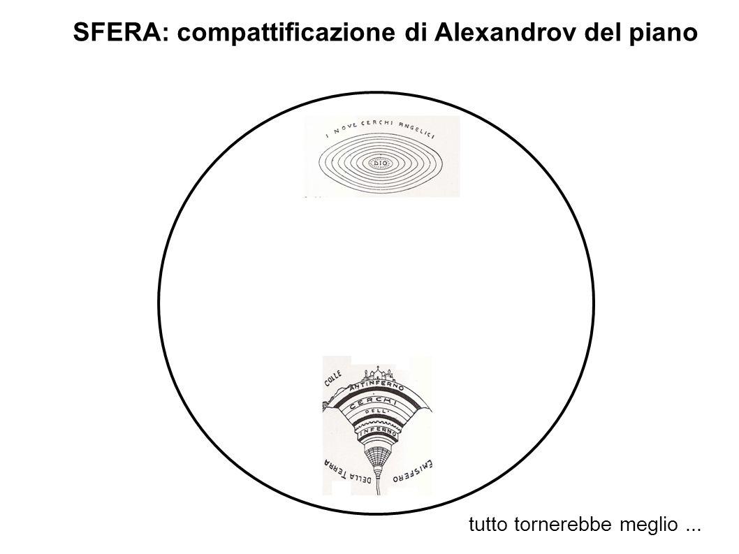 SFERA: compattificazione di Alexandrov del piano