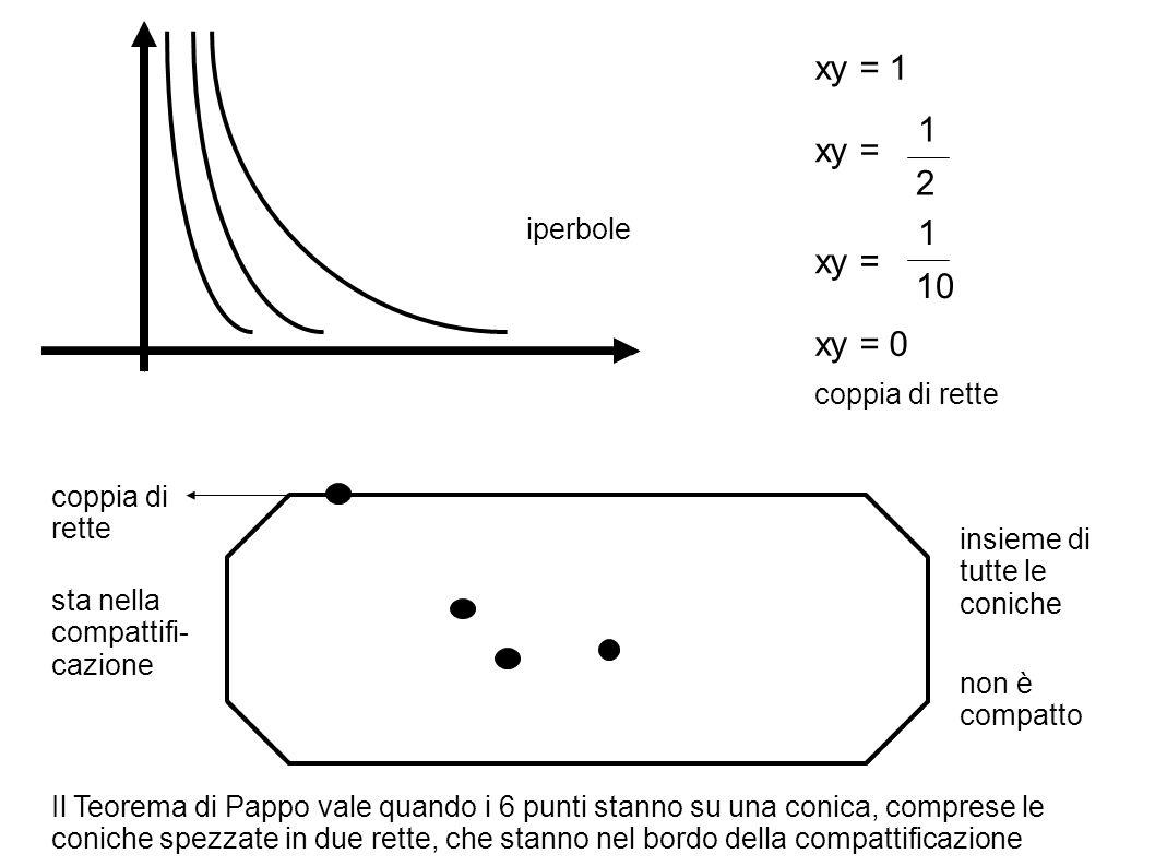 xy = 1 1 xy = 2 1 xy = 10 xy = 0 iperbole coppia di rette