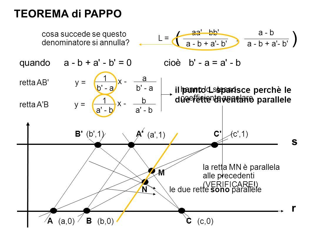 ( ) TEOREMA di PAPPO s r quando a - b + a - b = 0