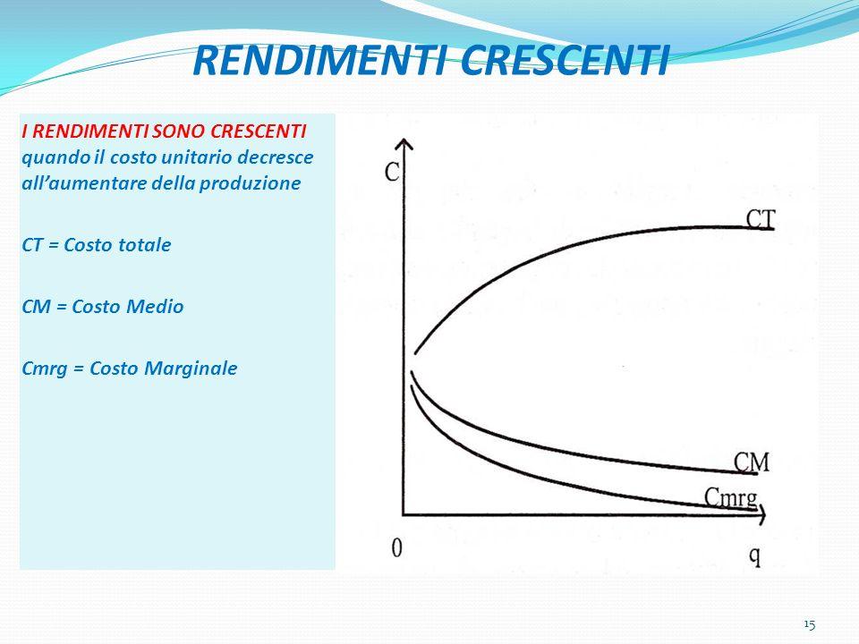 RENDIMENTI CRESCENTI I RENDIMENTI SONO CRESCENTI quando il costo unitario decresce all'aumentare della produzione.