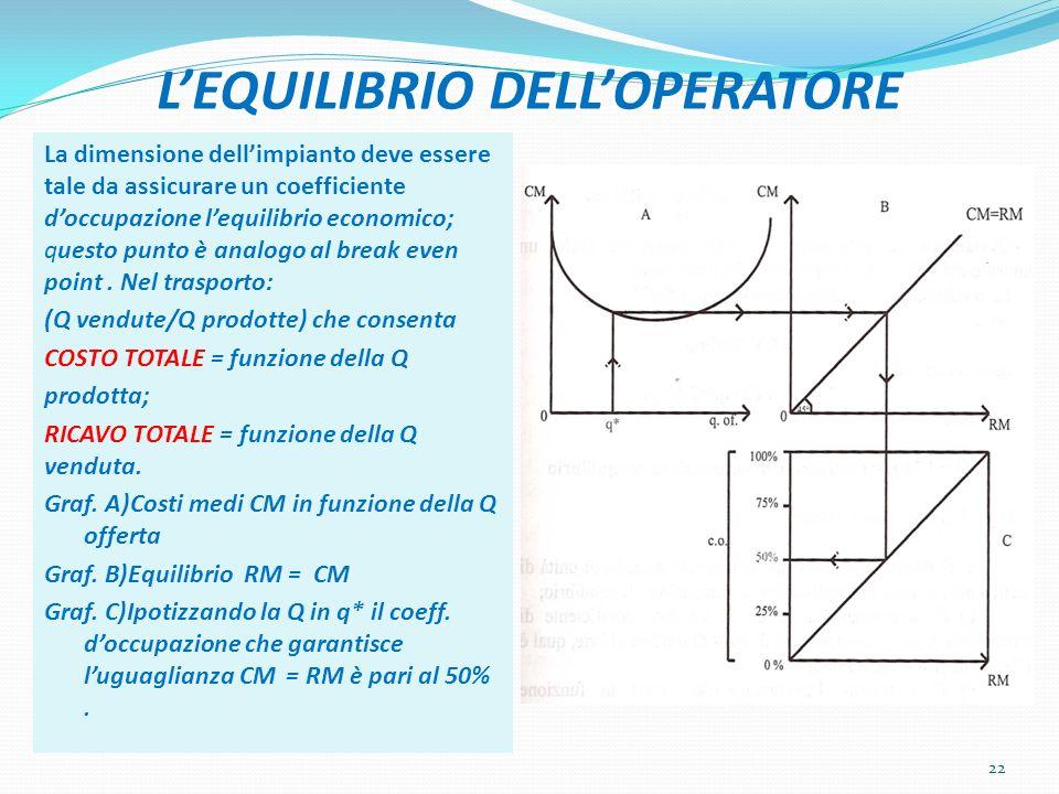 L'EQUILIBRIO DELL'OPERATORE