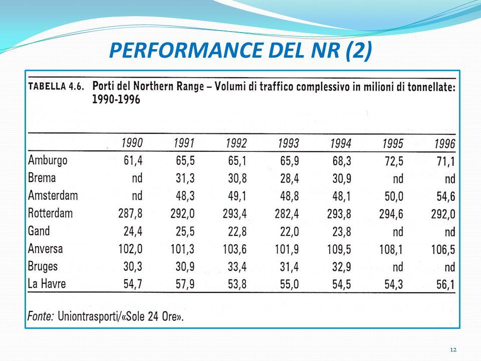 PERFORMANCE DEL NR (2)