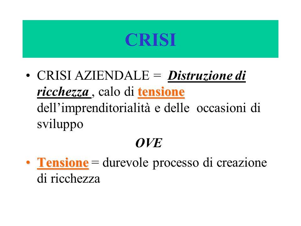 CRISI CRISI AZIENDALE = Distruzione di ricchezza , calo di tensione dell'imprenditorialità e delle occasioni di sviluppo.