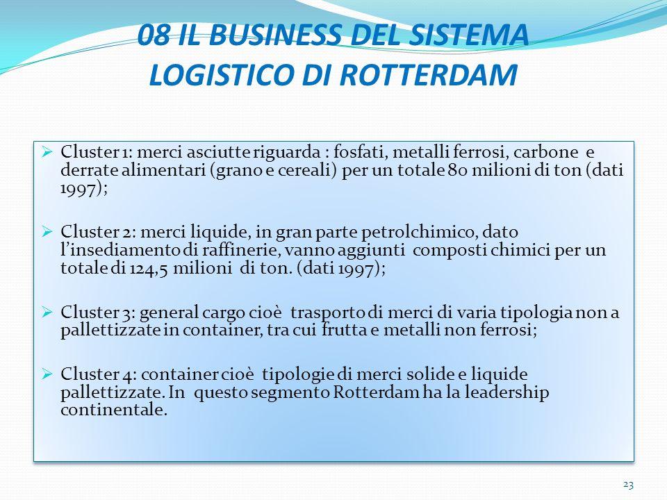 08 IL BUSINESS DEL SISTEMA LOGISTICO DI ROTTERDAM
