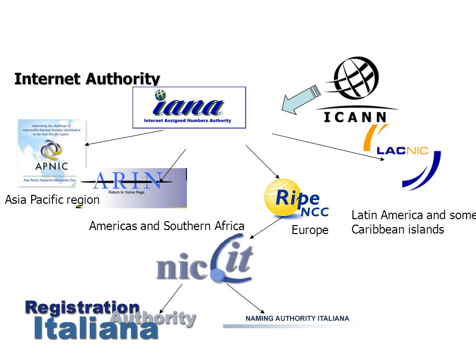 Internet Authority Asia Pacific region Latin America and some