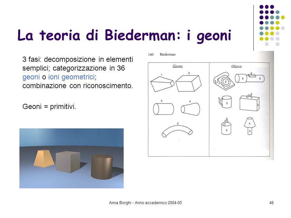 La teoria di Biederman: i geoni