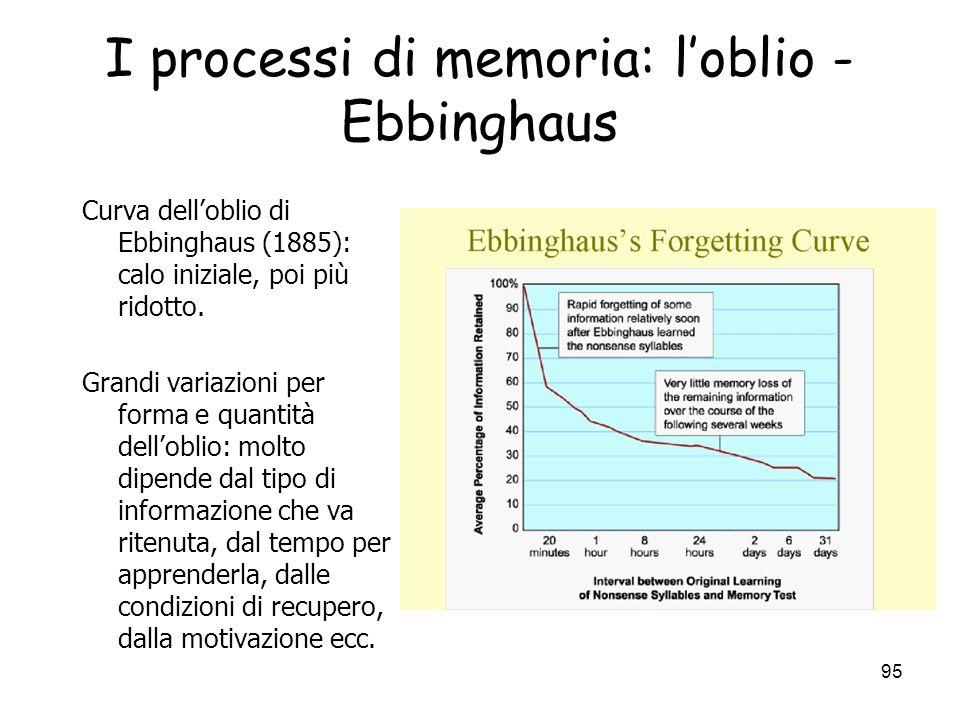 I processi di memoria: l'oblio - Ebbinghaus