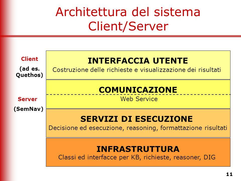 Architettura del sistema Client/Server