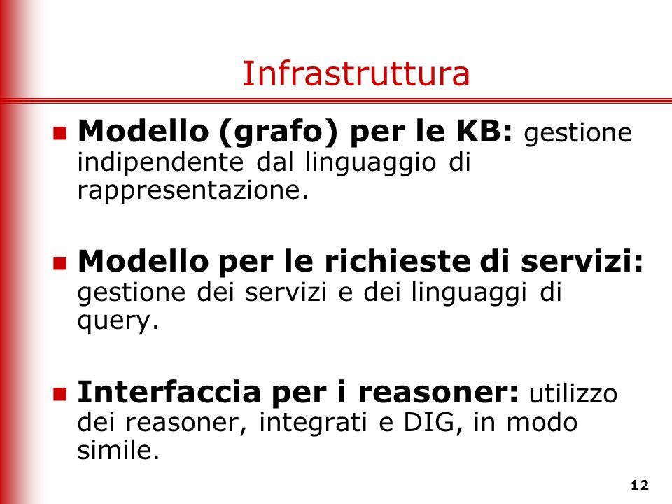 Infrastruttura Modello (grafo) per le KB: gestione indipendente dal linguaggio di rappresentazione.