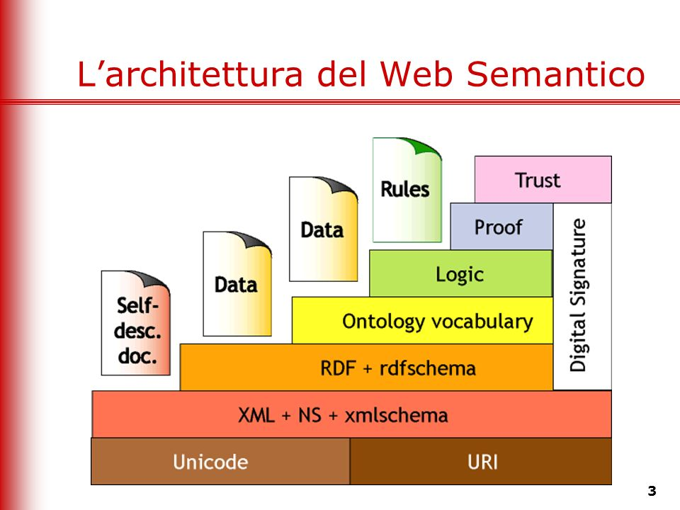 L'architettura del Web Semantico