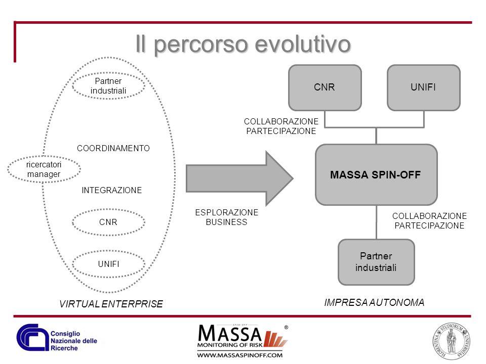 Il percorso evolutivo MASSA SPIN-OFF CNR UNIFI Partner industriali