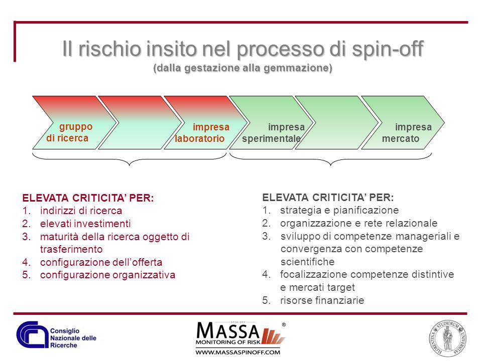 Il rischio insito nel processo di spin-off (dalla gestazione alla gemmazione)