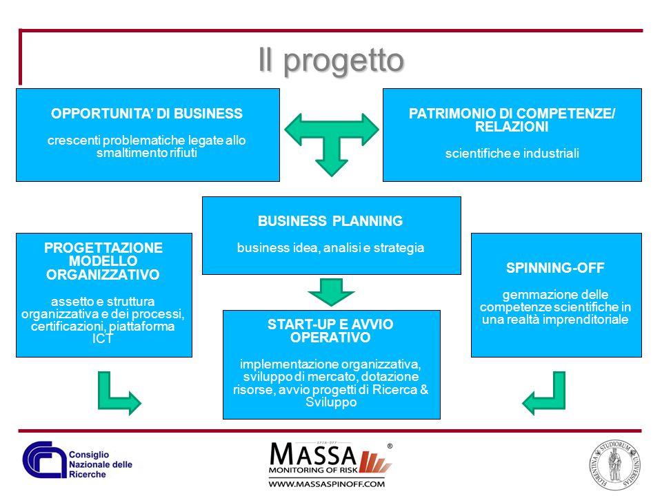 Il progetto OPPORTUNITA' DI BUSINESS