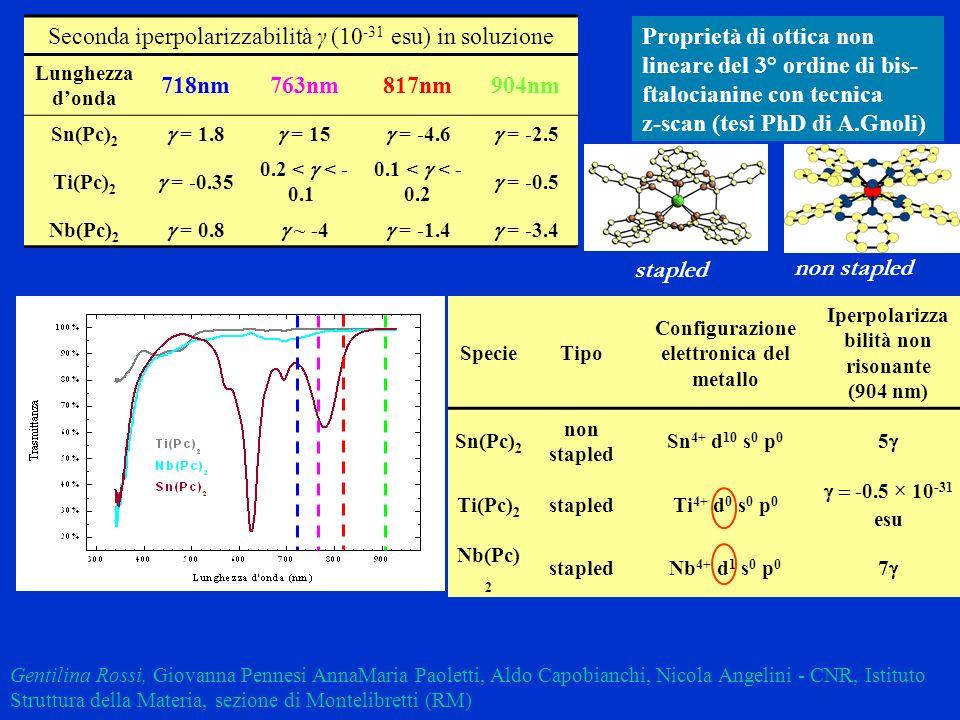 Seconda iperpolarizzabilità γ (10-31 esu) in soluzione 718nm 763nm
