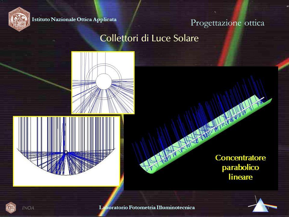 Collettori di Luce Solare