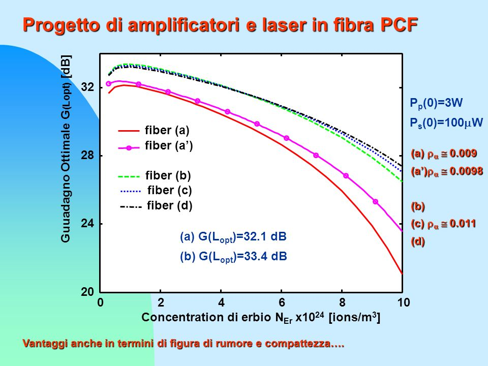 Progetto di amplificatori e laser in fibra PCF