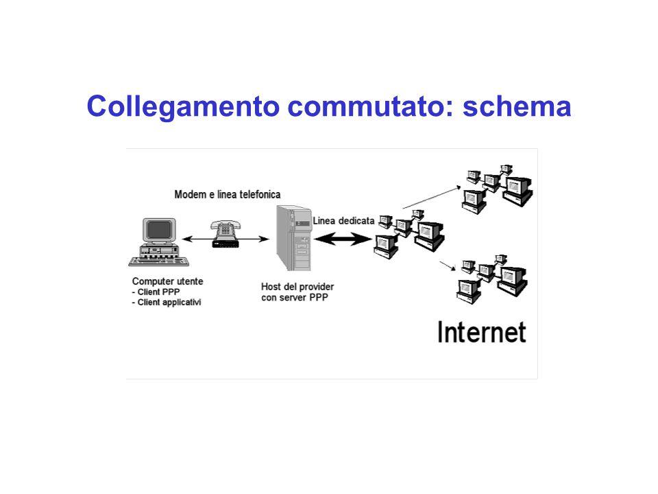 Collegamento commutato: schema