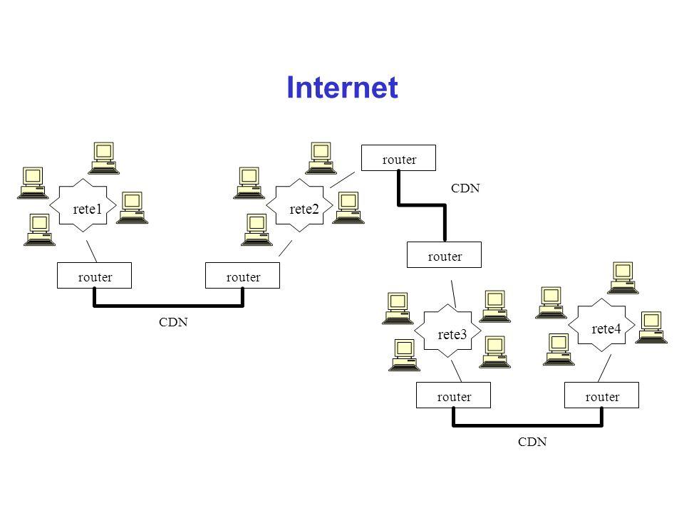 Internet router CDN rete1 rete2 rete3 rete4