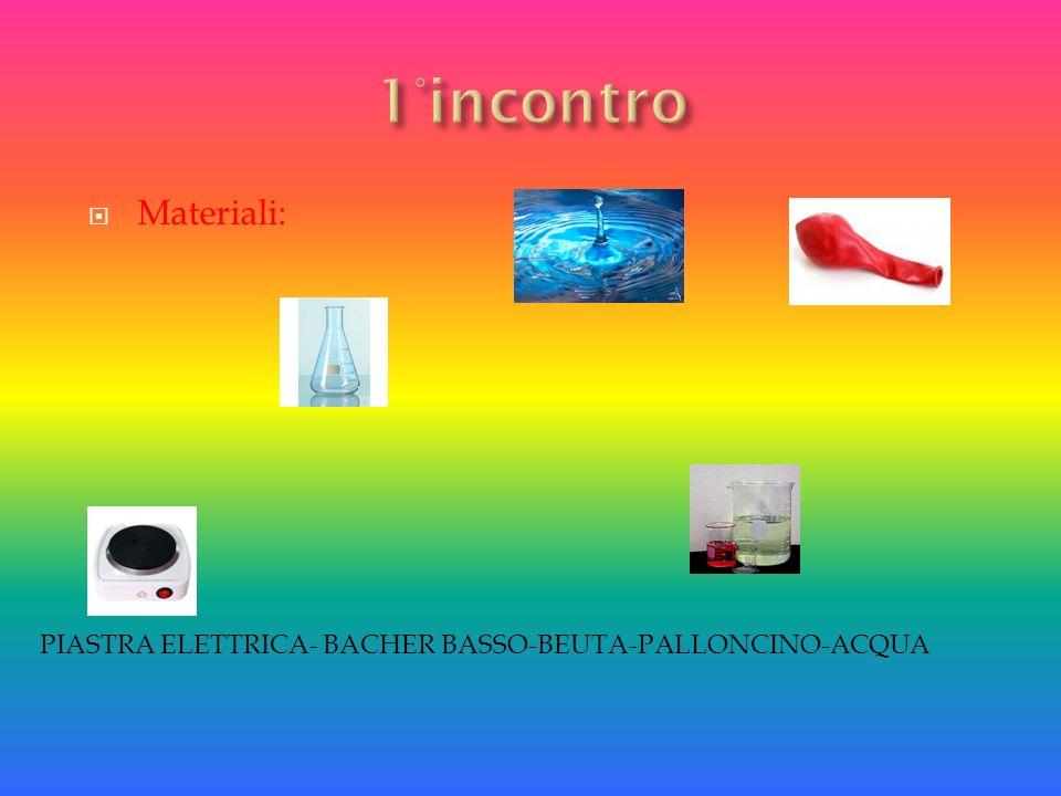 1°incontro Materiali: PIASTRA ELETTRICA- BACHER BASSO-BEUTA-PALLONCINO-ACQUA