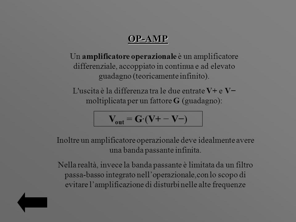 OP-AMP Vout = G·(V+ − V−)