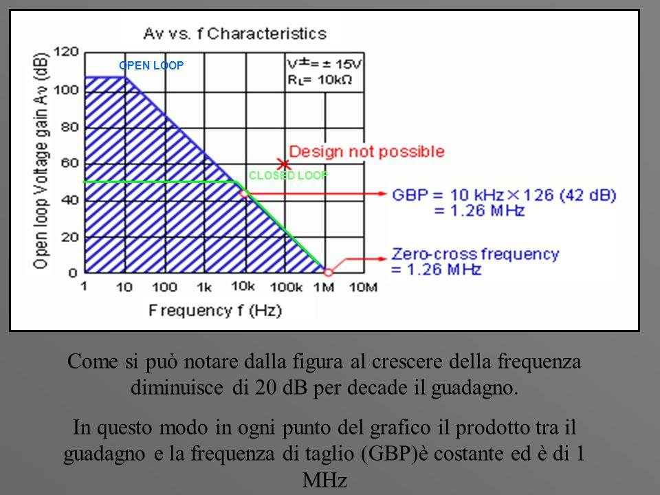 OPEN LOOP CLOSED LOOP. Come si può notare dalla figura al crescere della frequenza diminuisce di 20 dB per decade il guadagno.