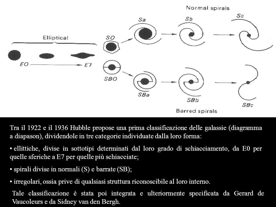 Tra il 1922 e il 1936 Hubble propose una prima classificazione delle galassie (diagramma a diapason), dividendole in tre categorie individuate dalla loro forma: