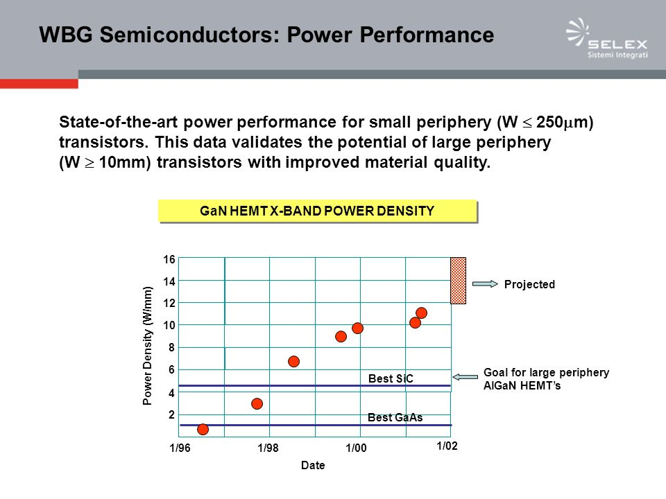 WBG Semiconductors: Power Performance
