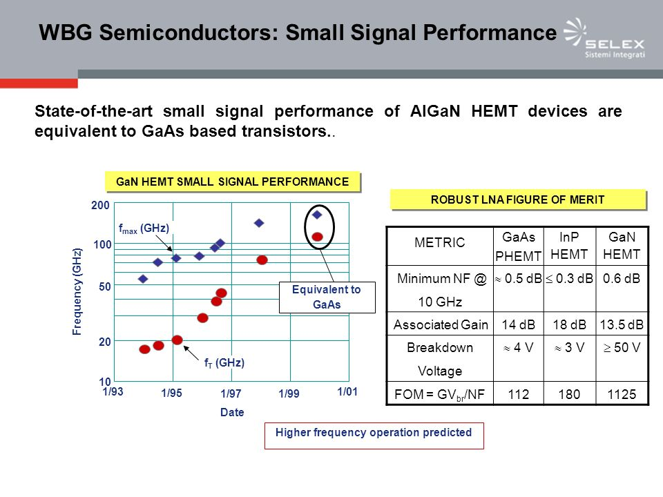 WBG Semiconductors: Small Signal Performance