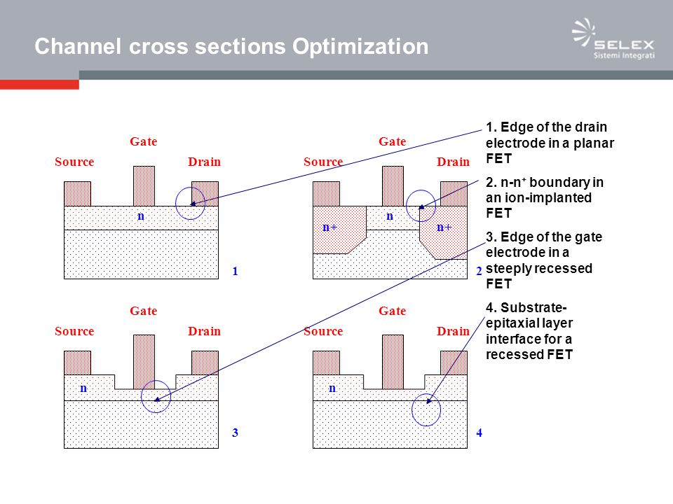 Channel cross sections Optimization