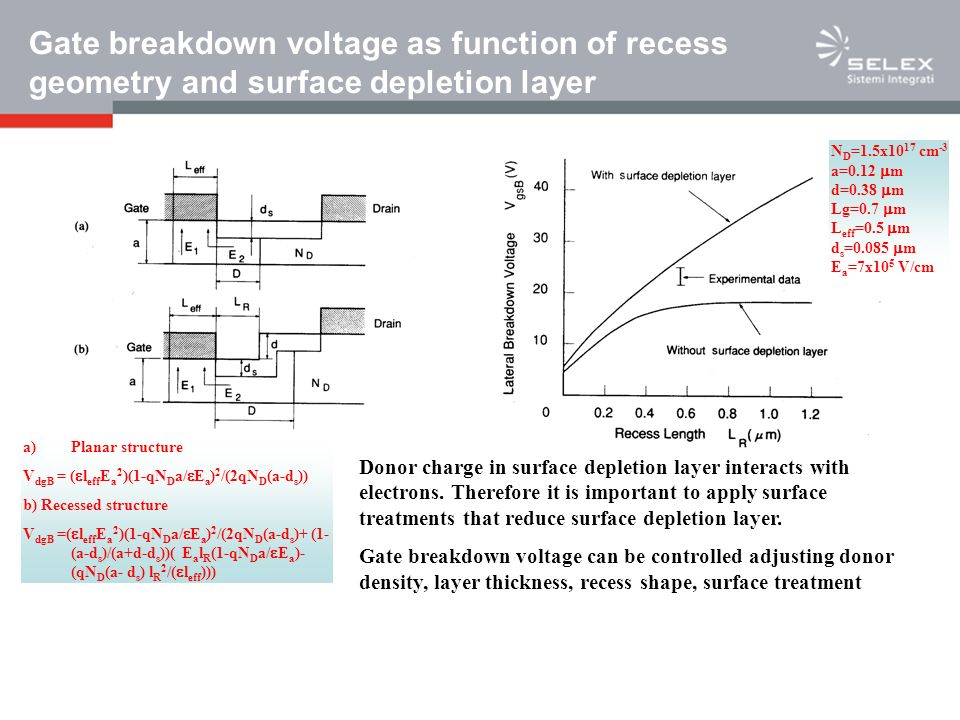 Gate breakdown voltage as function of recess geometry and surface depletion layer
