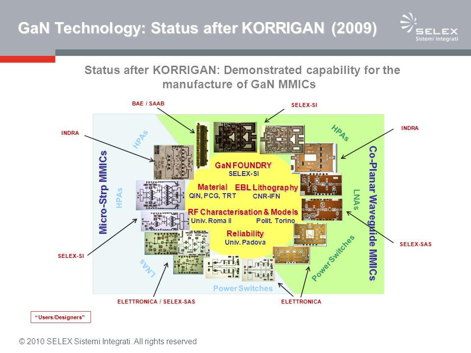 GaN Technology: Status after KORRIGAN (2009)