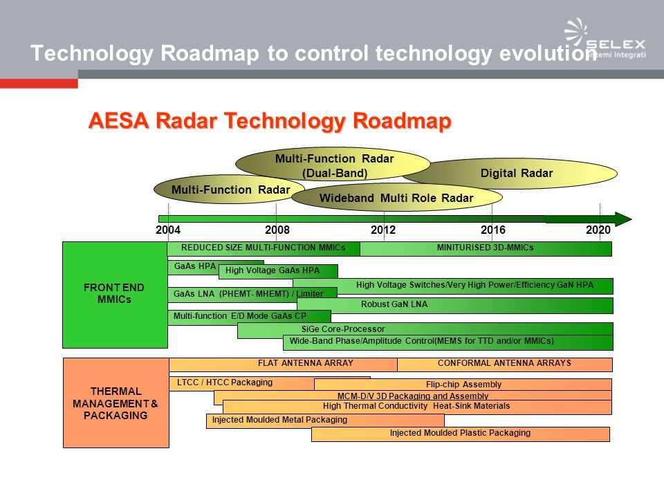 Technology Roadmap to control technology evolution
