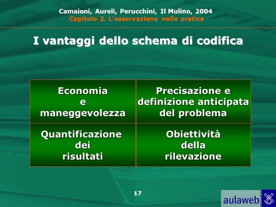 I vantaggi dello schema di codifica definizione anticipata