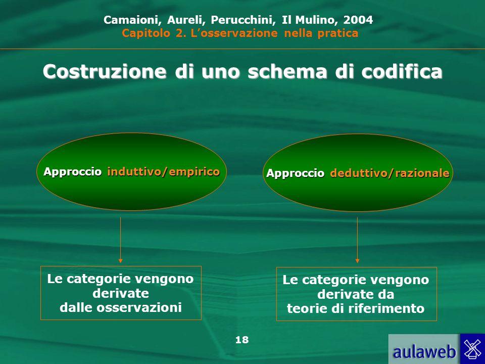 Costruzione di uno schema di codifica