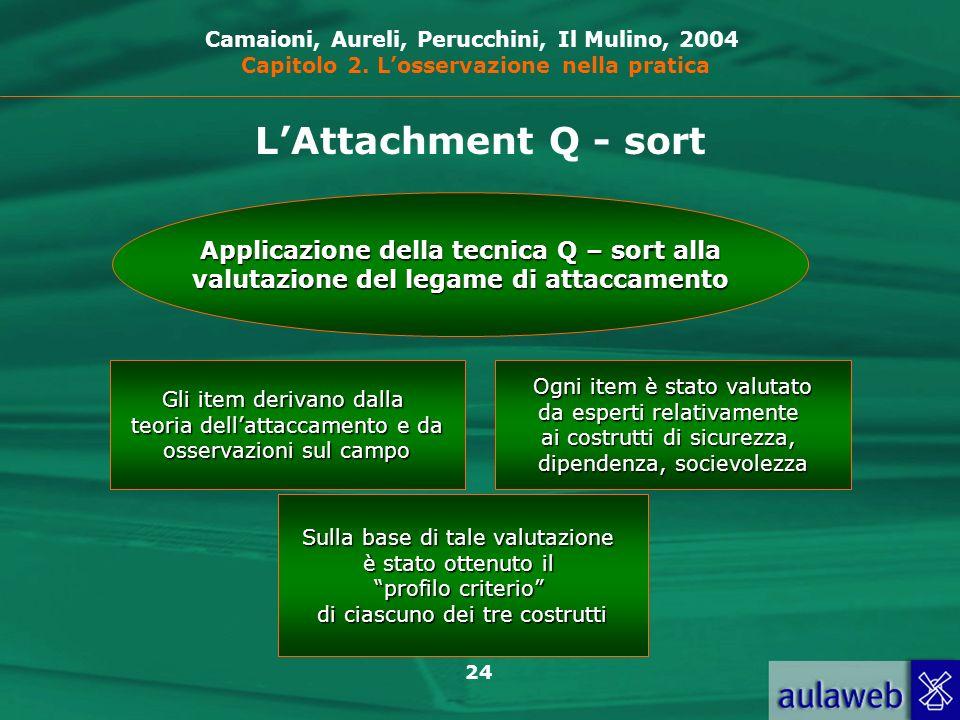 L'Attachment Q - sort Applicazione della tecnica Q – sort alla