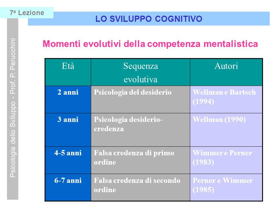 Momenti evolutivi della competenza mentalistica