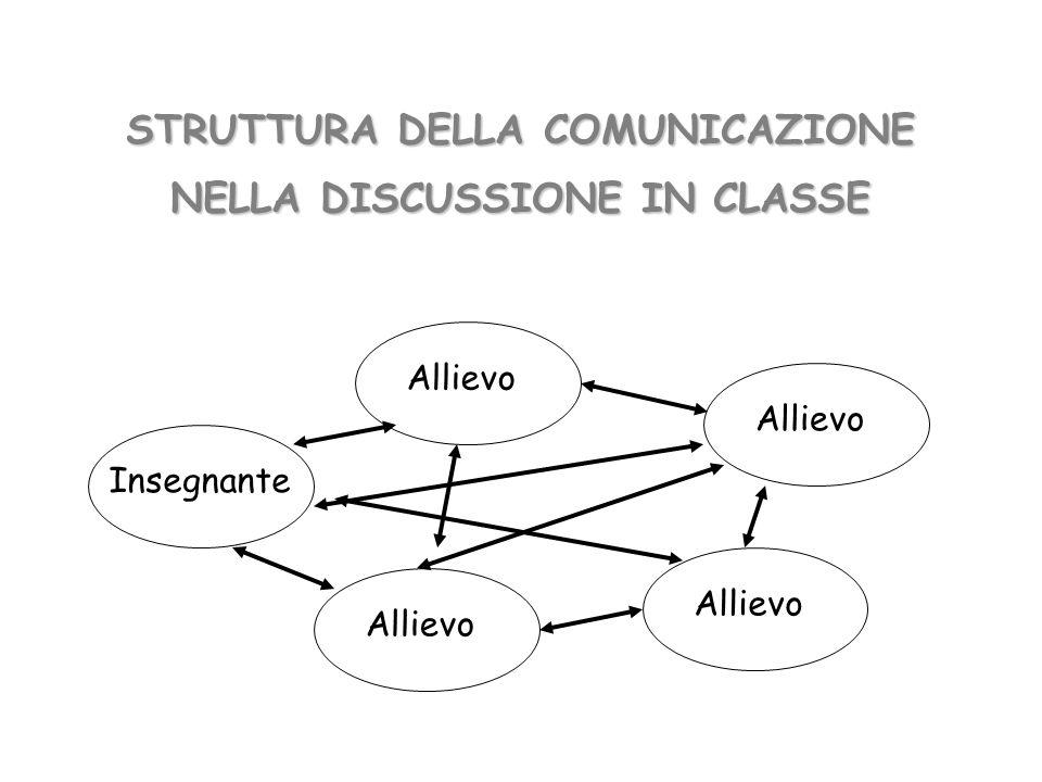 STRUTTURA DELLA COMUNICAZIONE NELLA DISCUSSIONE IN CLASSE