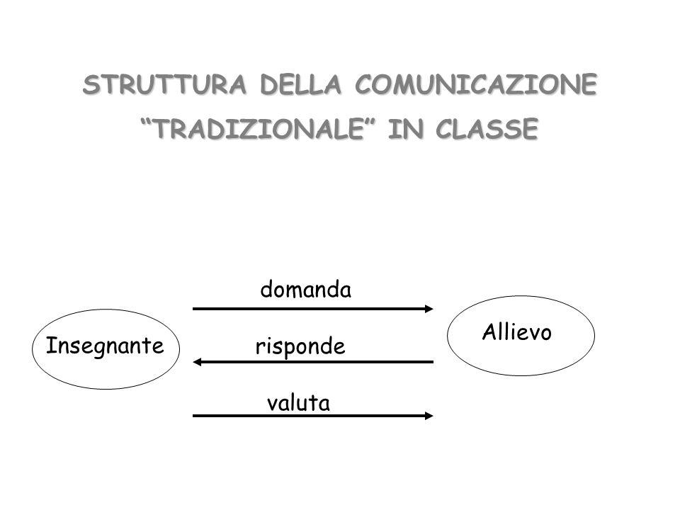 STRUTTURA DELLA COMUNICAZIONE TRADIZIONALE IN CLASSE