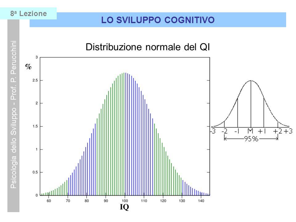 Distribuzione normale del QI