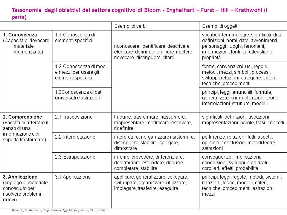 Tassonomia degli obiettivi del settore cognitivo di Bloom - Enghelhart – Furst – Hill – Krathwohl (I parte)