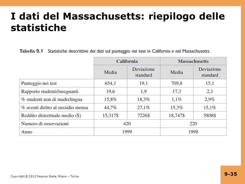 I dati del Massachusetts: riepilogo delle statistiche