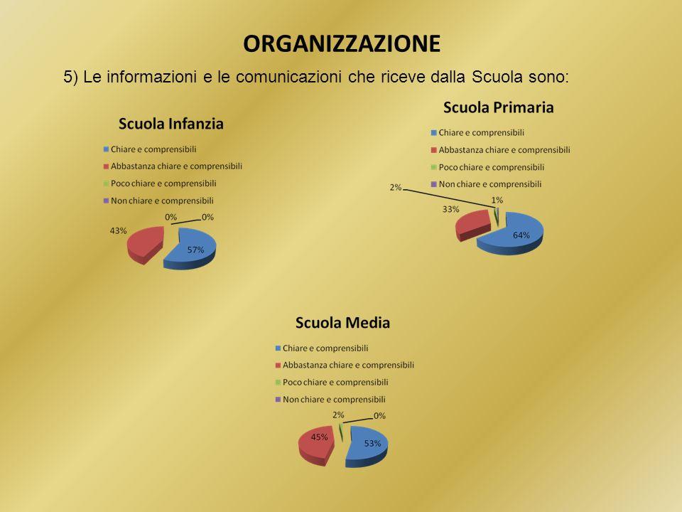 ORGANIZZAZIONE 5) Le informazioni e le comunicazioni che riceve dalla Scuola sono: