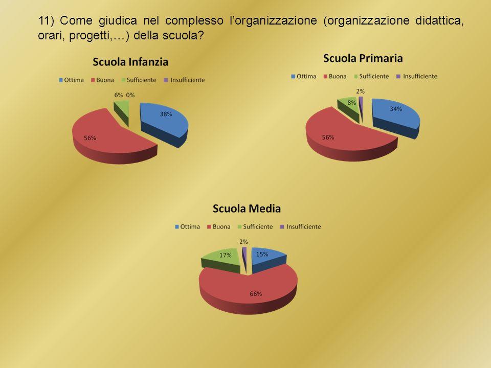11) Come giudica nel complesso l'organizzazione (organizzazione didattica, orari, progetti,…) della scuola