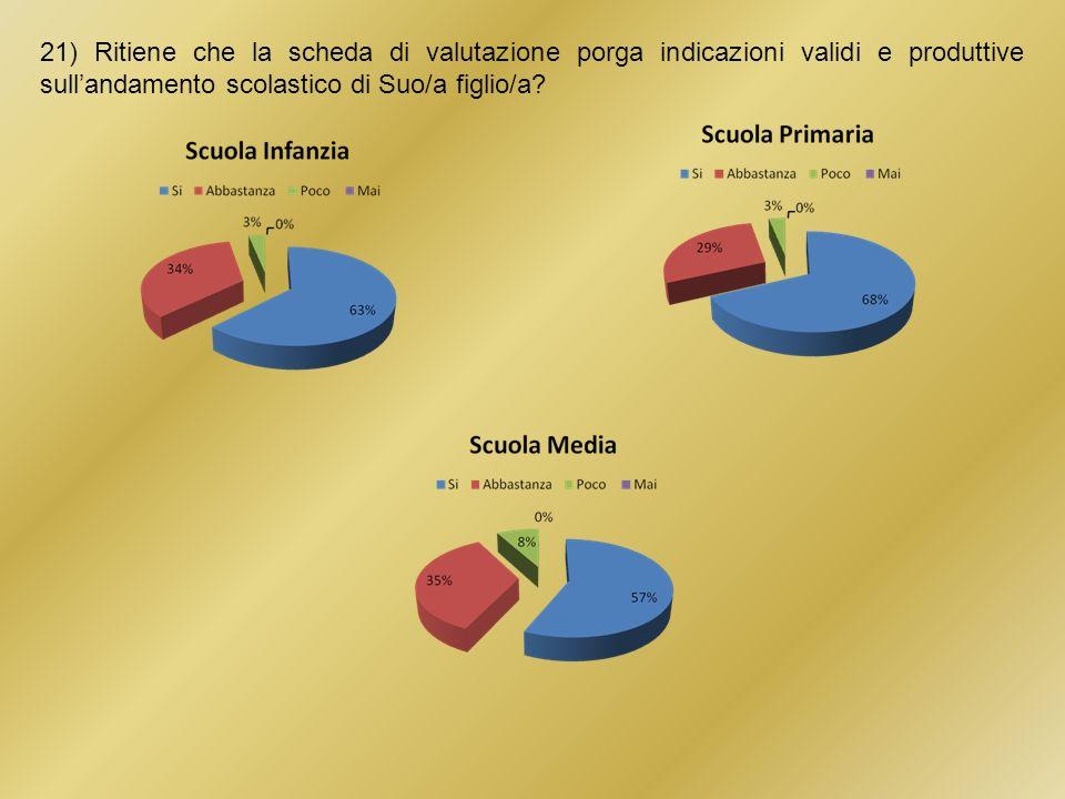 21) Ritiene che la scheda di valutazione porga indicazioni validi e produttive sull'andamento scolastico di Suo/a figlio/a