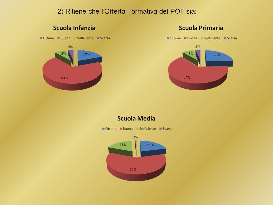 2) Ritiene che l'Offerta Formativa del POF sia: