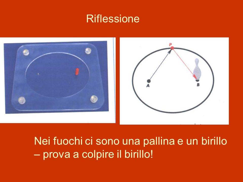 Riflessione Nei fuochi ci sono una pallina e un birillo – prova a colpire il birillo!