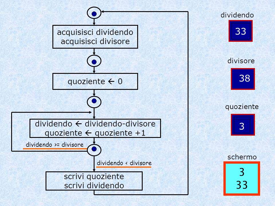 3 33 147 109 71 33 38 1 3 2 acquisisci dividendo acquisisci divisore