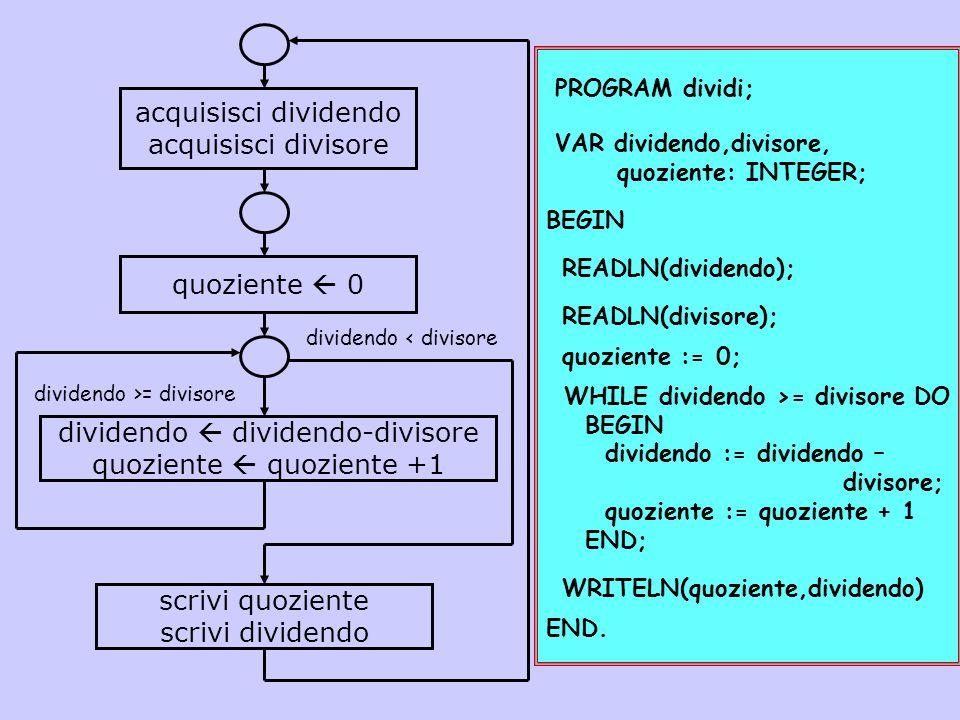dividendo  dividendo-divisore quoziente  quoziente +1