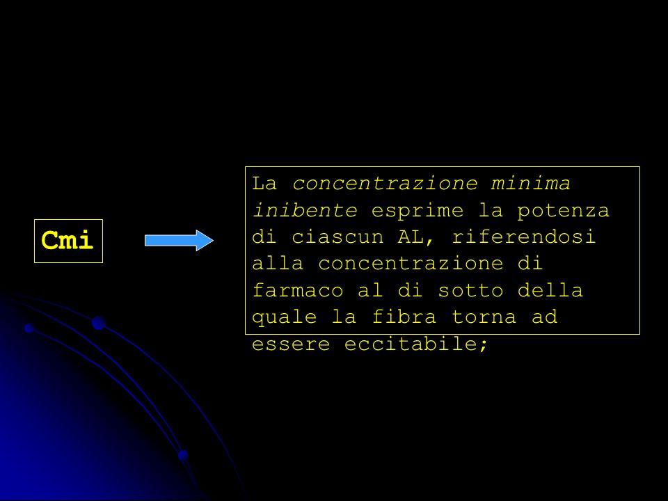 La concentrazione minima inibente esprime la potenza di ciascun AL, riferendosi alla concentrazione di farmaco al di sotto della quale la fibra torna ad essere eccitabile;