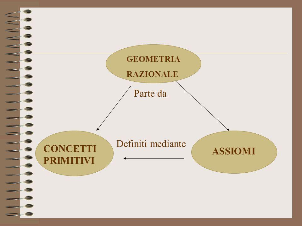 Parte da Definiti mediante CONCETTI PRIMITIVI ASSIOMI GEOMETRIA